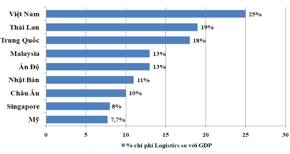 Chi Phí Logistics Tại Việt Nam